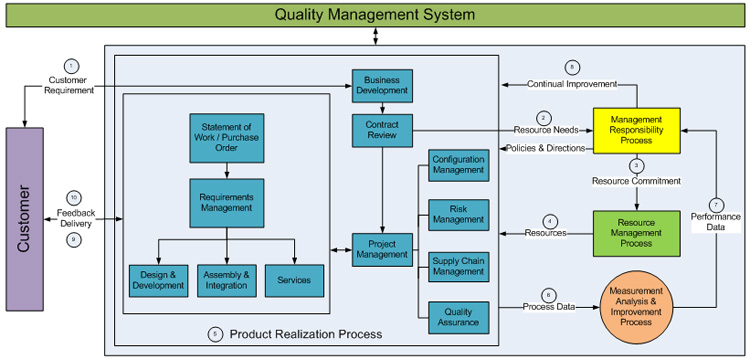 profile overview of tata advanced systems Quality engineering business operations consulting & systems integration engineering advanced drug development erp on ©2018 tata consultancy services.